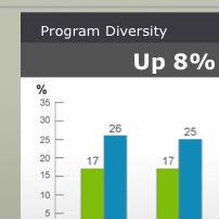 Program Diversity Report